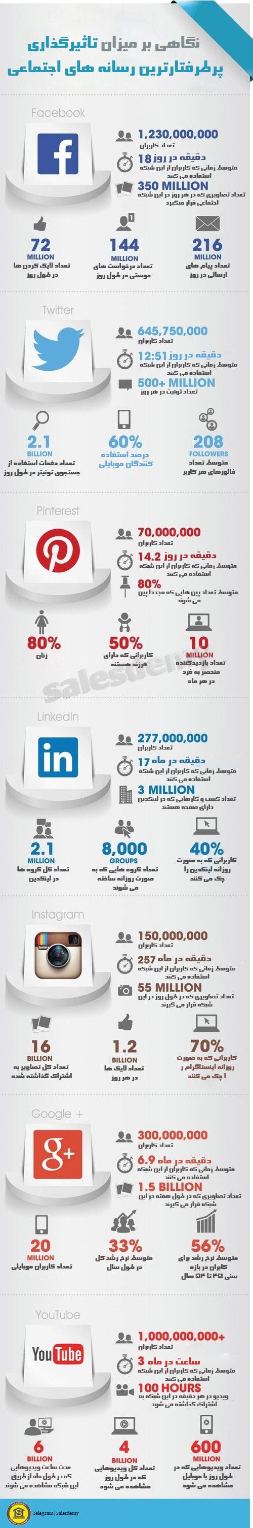 نگاهی بر پرطرفتارترین رسانه های اجتماعی