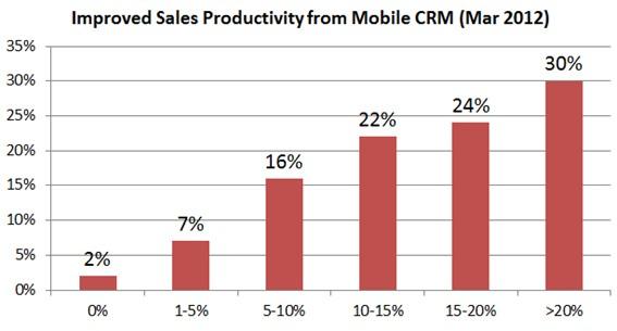 آمارهایی باورنکردنی در زمینه مدیریت ارتباط با مشتری