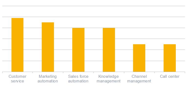 راهنمای خرید نرم افزار CRM : آمارها در مورد CRM چه می گویند؟