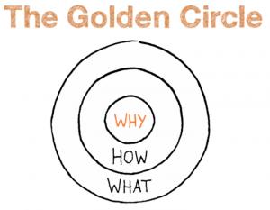 مدل دایره طلایی؛ ارزشی قوی برای کسب و کارهای کوچک