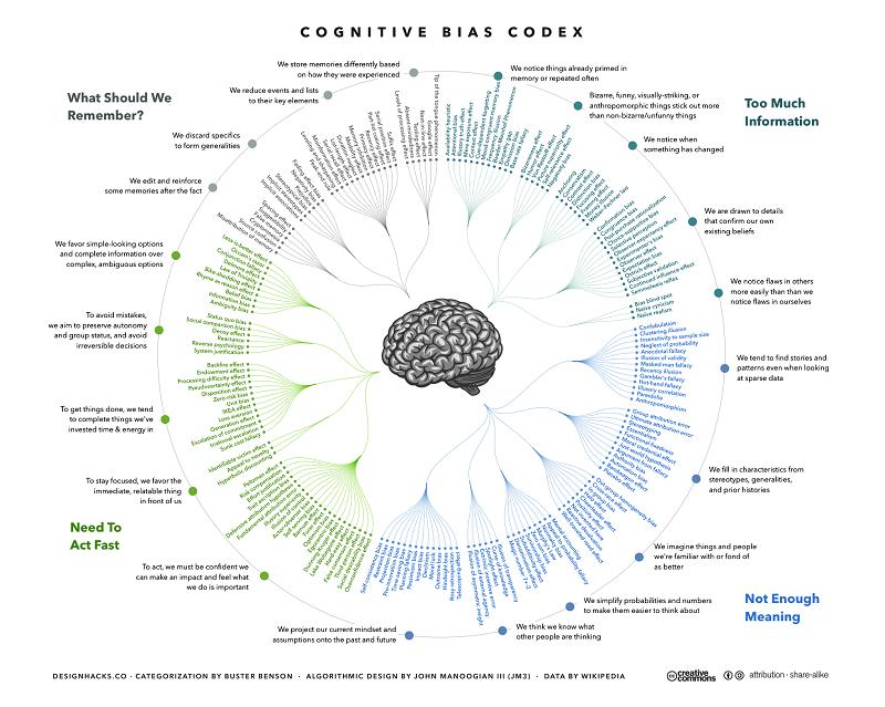 سوگیریهای شناختی Cognitive Bias چیست؟