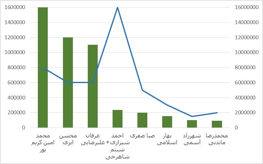 پادشاهان اینستاگرام در ایران چقدر درآمد دارند؟